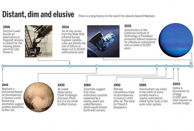 """У Сонячній системі виявлена """"Планета X"""" - фото 2"""