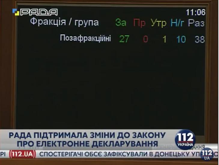 Як нардепи голосували за електронне декларування - фото 2