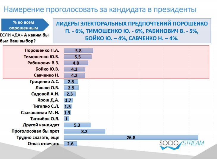 Головними конкурентами Порошенка на виборах українці бачать Тимошенко і Рабіновича - фото 1