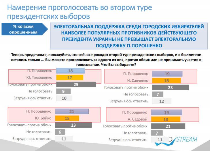 Головними конкурентами Порошенка на виборах українці бачать Тимошенко і Рабіновича - фото 2