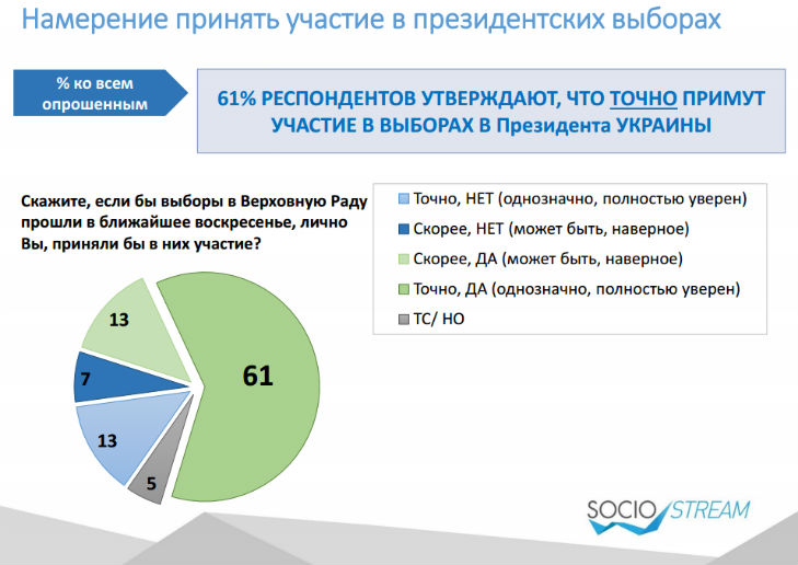 Головними конкурентами Порошенка на виборах українці бачать Тимошенко і Рабіновича - фото 3