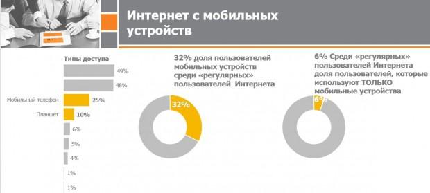 В Інтернеті вже 62% українців, зокрема половина селян (ІНФОГРАФІКА) - фото 3