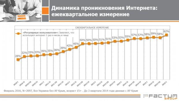 В Інтернеті вже 62% українців, зокрема половина селян (ІНФОГРАФІКА) - фото 1