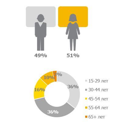 В Інтернеті вже 62% українців, зокрема половина селян (ІНФОГРАФІКА) - фото 2