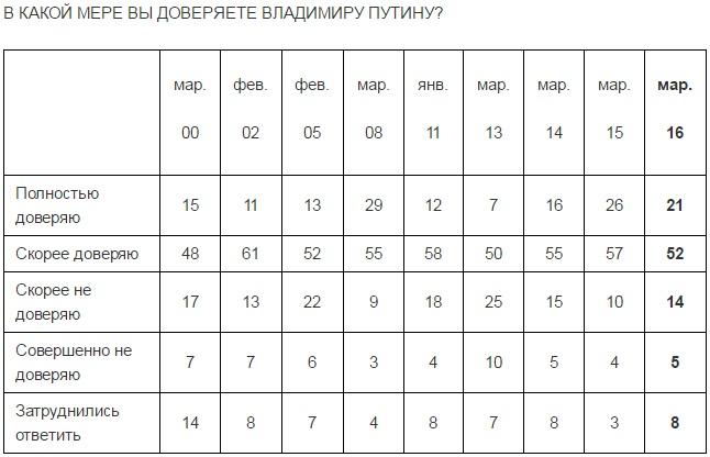 Росіяни почали зневірюватися в Путіні, – опитування  - фото 1