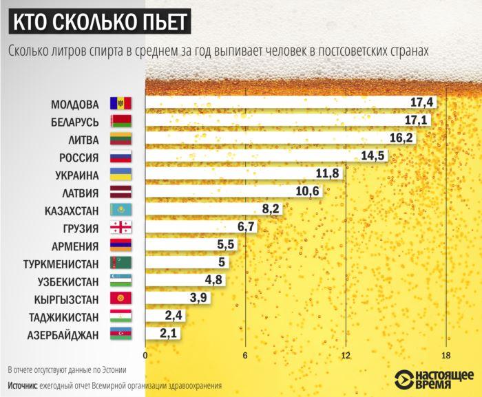 Як пиячать на руїнах СРСР: рейтинг країн за споживанням спирту  - фото 1