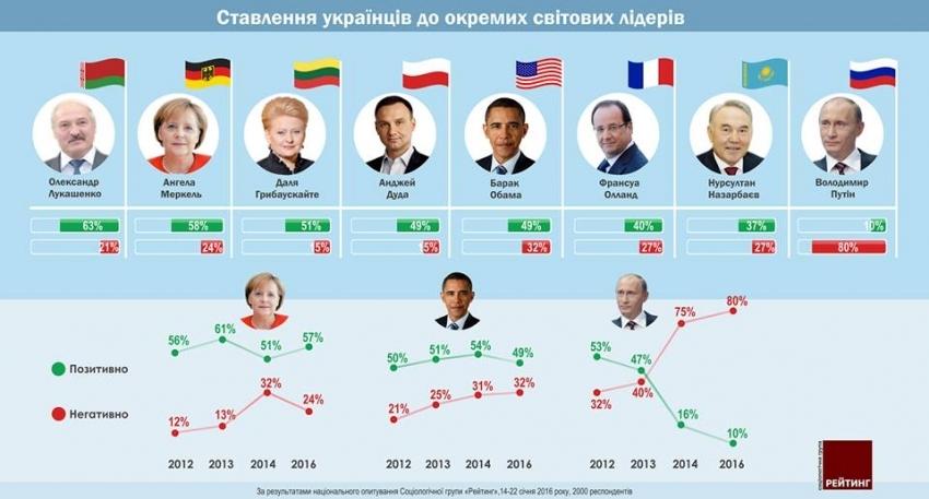 У рейтингу симпатій українців до світових політиків лідирує Лукашенко, Путін - у хвості - фото 1