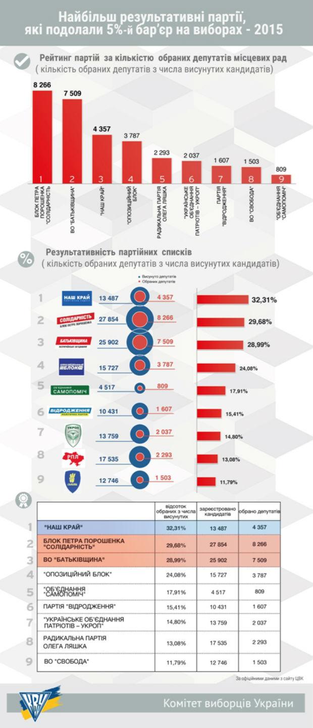 Підсумки виборів-2015 по партіях. Всі результати (ІНФОГРАФІКА) - фото 1