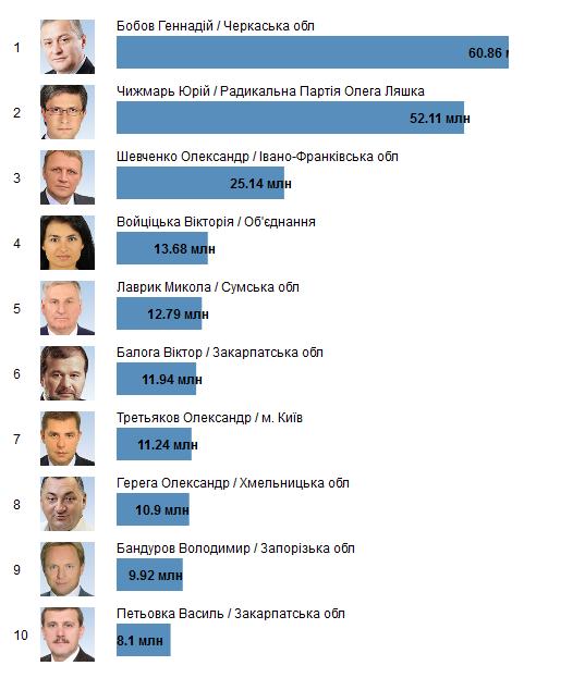 ТОП-10 найбагатших сімей нардепів (ІНФОГРАФІКА) - фото 1