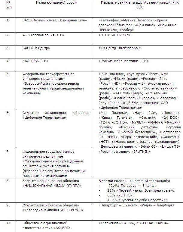 В Україні хочуть разом з російськими пропагандистами покарати канали про науку і мандри - фото 1