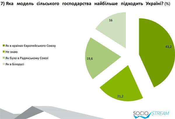 Селяни найбільше чекають подолання корупції, дотацій і гарної інфраструктури (ІНФОГРАФІКА) - фото 3