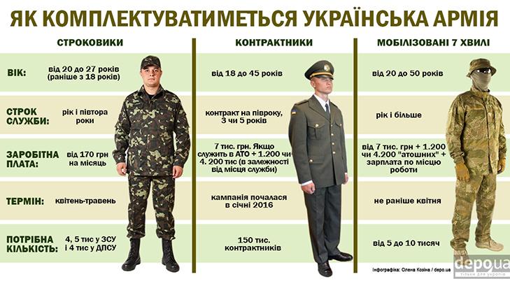 Як Полторак хоче укомплектувати армію: Строковики, мобілізовані, контрактники (ІНФОГРАФІКА) - фото 1