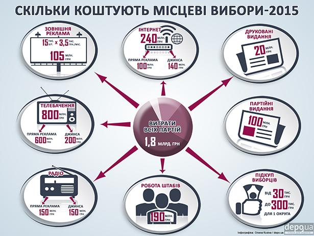 Скільки мільярдів витратили партії на місцеві вибори - фото 1
