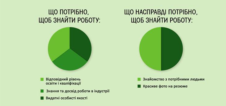 20 іронічних інфографік про наше життя - фото 4