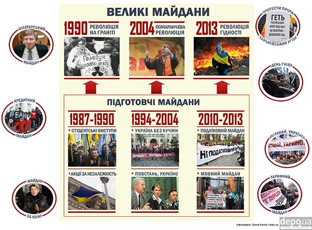 Чи варто чекати Четвертого Майдану, або Коротка історія українських майданів - фото 4