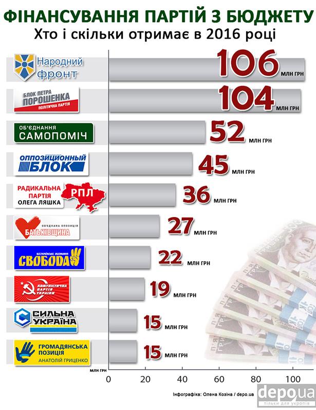 Скільки грошей з бюджету отримає Симоненко та екс-регіонали - фото 1