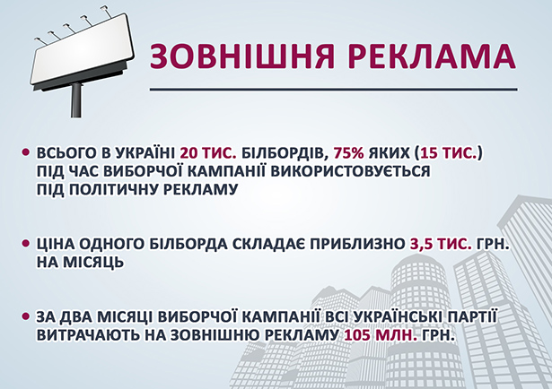 Скільки мільярдів витратили партії на місцеві вибори - фото 2