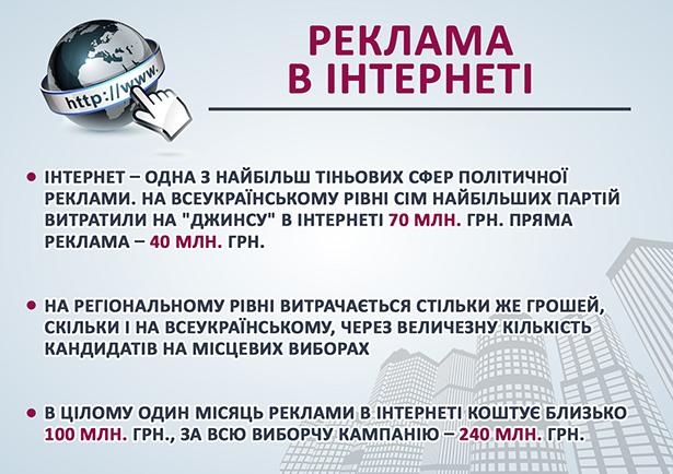 Скільки мільярдів витратили партії на місцеві вибори - фото 4