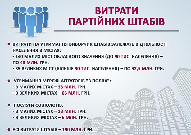 Скільки мільярдів витратили партії на місцеві вибори - фото 8