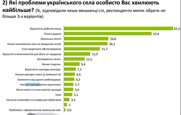 Українці назвали головними шкідниками для села агротрейдерів, нардепів і Яценюка (ІНФОГРАФІКА) - фото 2