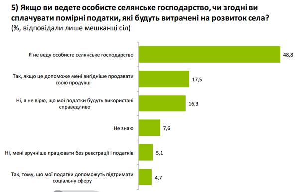 Половина селя не хоче платити податки (ІНФОГРАФІКА) - фото 1
