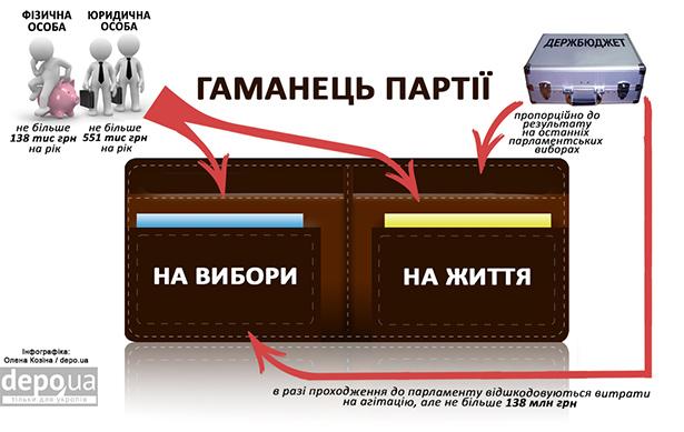 Скільки грошей з бюджету отримає Симоненко та екс-регіонали - фото 2