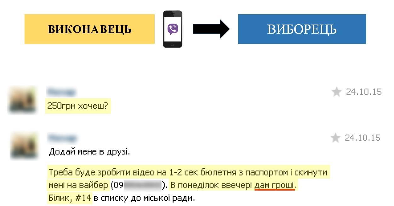 В Україні вперше оголосили вирок за підкуп виборців 25 жовтня (ІНФОГРАФІКА) - фото 2