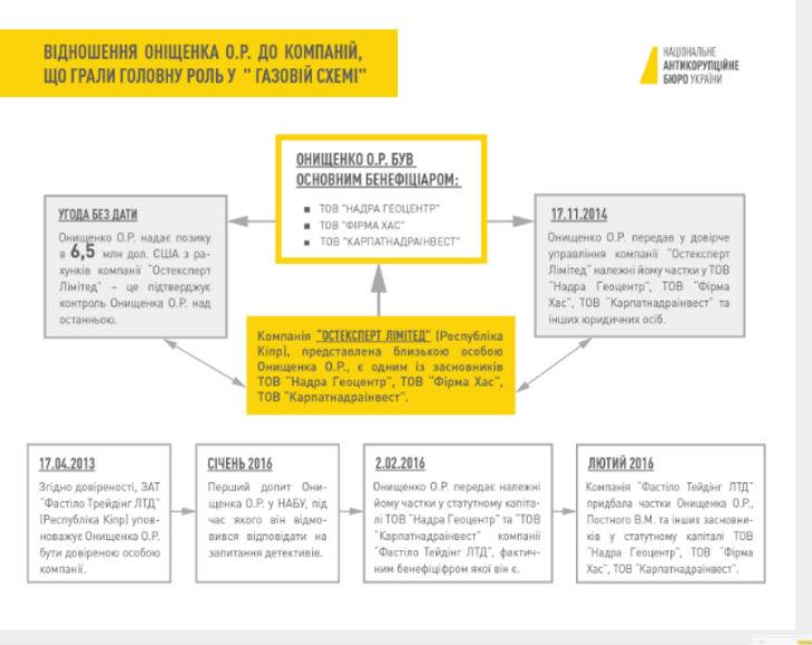 НАБУ оприлюднило детальну газову схему Онищенка - фото 3