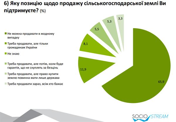 Більшість українців категорично проти продажу сільхозземель (ІНФОГРАФІКА) - фото 1