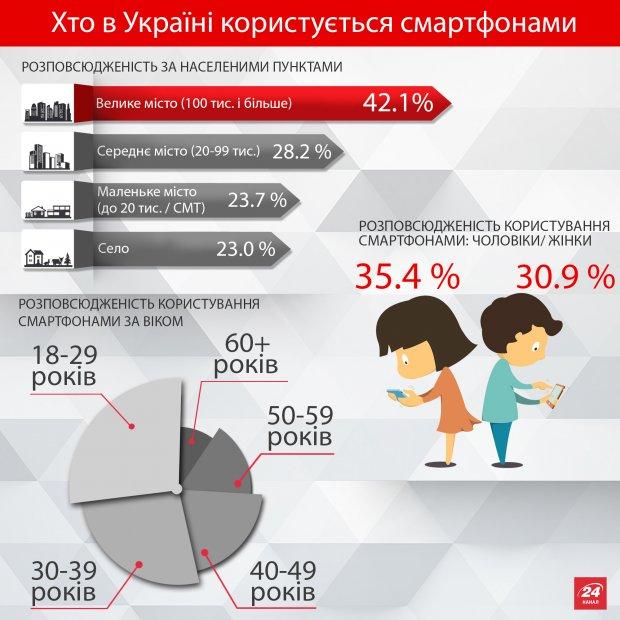 Смартфонами в Україні найбільше користуються міські панянки (ІНФОГРАФІКА) - фото 1