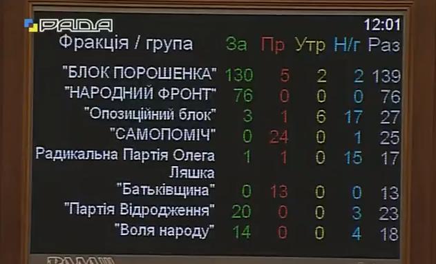"""Рада схвалила закон під """"Луценка-генпрокурора"""" - фото 1"""