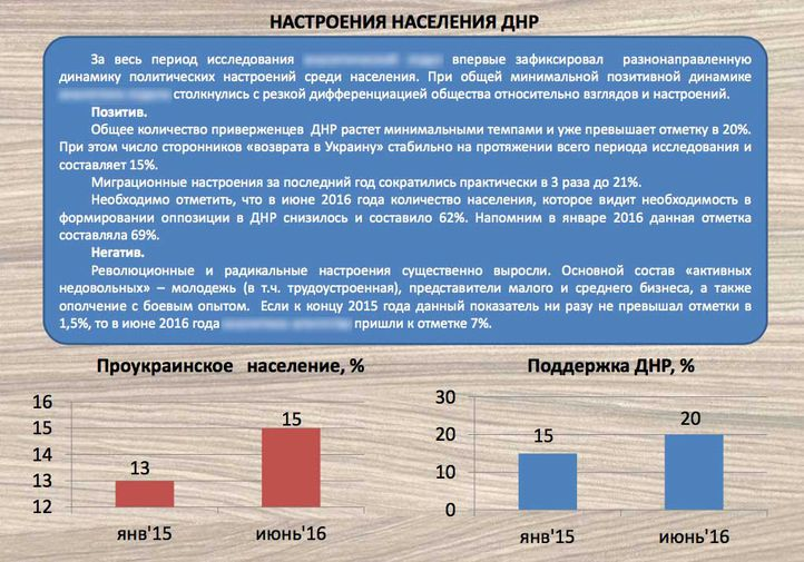"""Російські ЗМІ: На окупованій Донеччині """"ДНР"""" підтримують 20% населення - фото 1"""