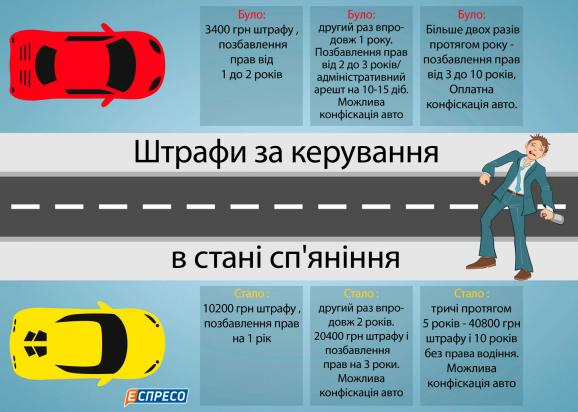 Скільки водії платитимуть за п'яну їзду - фото 1