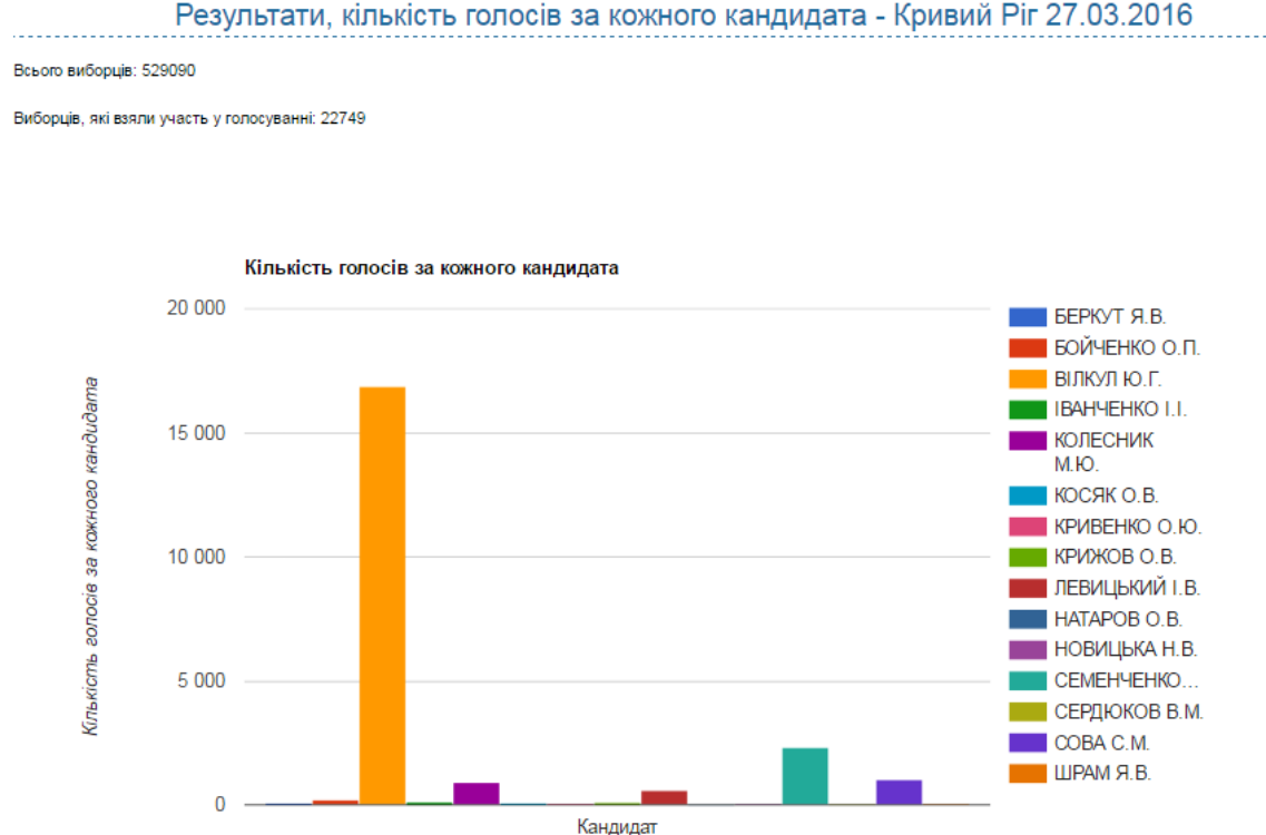 Перші дані з дільниць: Вілкул пішов у відрив на виборах у Кривому Розі (ІНФОГРАФІКА) - фото 1