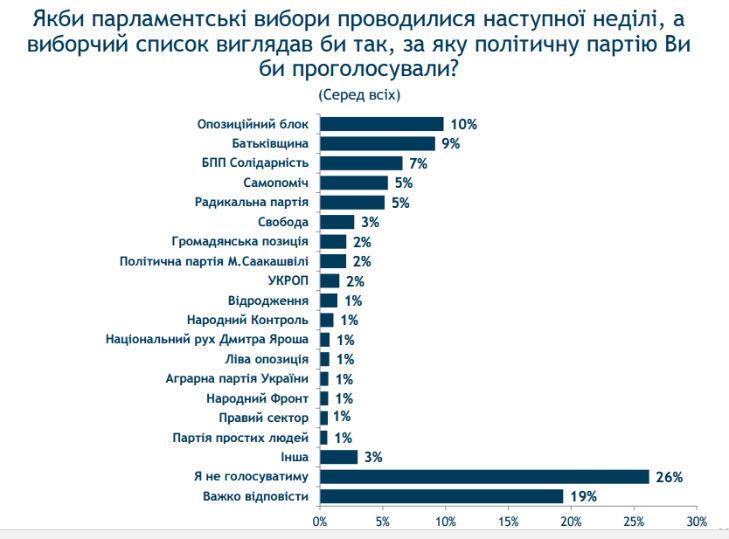 Половина українців не хочуть дочасних виборів Ради, – опитування - фото 2