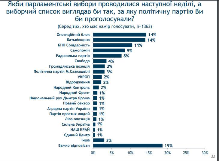 Половина українців не хочуть дочасних виборів Ради, – опитування - фото 3