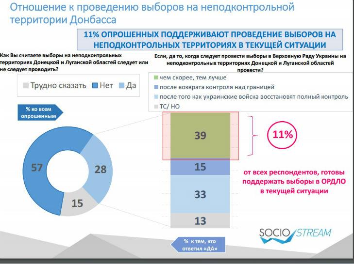 Українці проти виборів на непідконтрольному Донбасі, – опитування  - фото 1