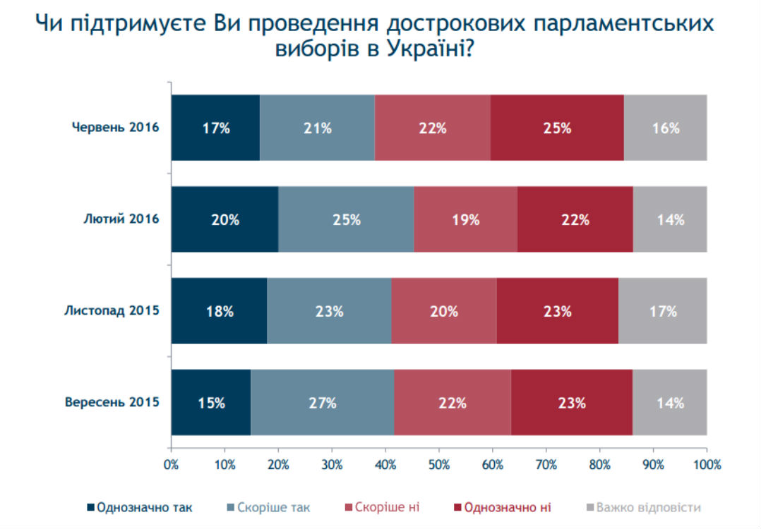 Половина українців не хочуть дочасних виборів Ради, – опитування - фото 1