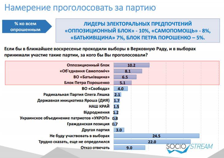 """""""Призові"""" місця на виборах в Раду зайняли б опозиційні партії, – опитування  - фото 1"""