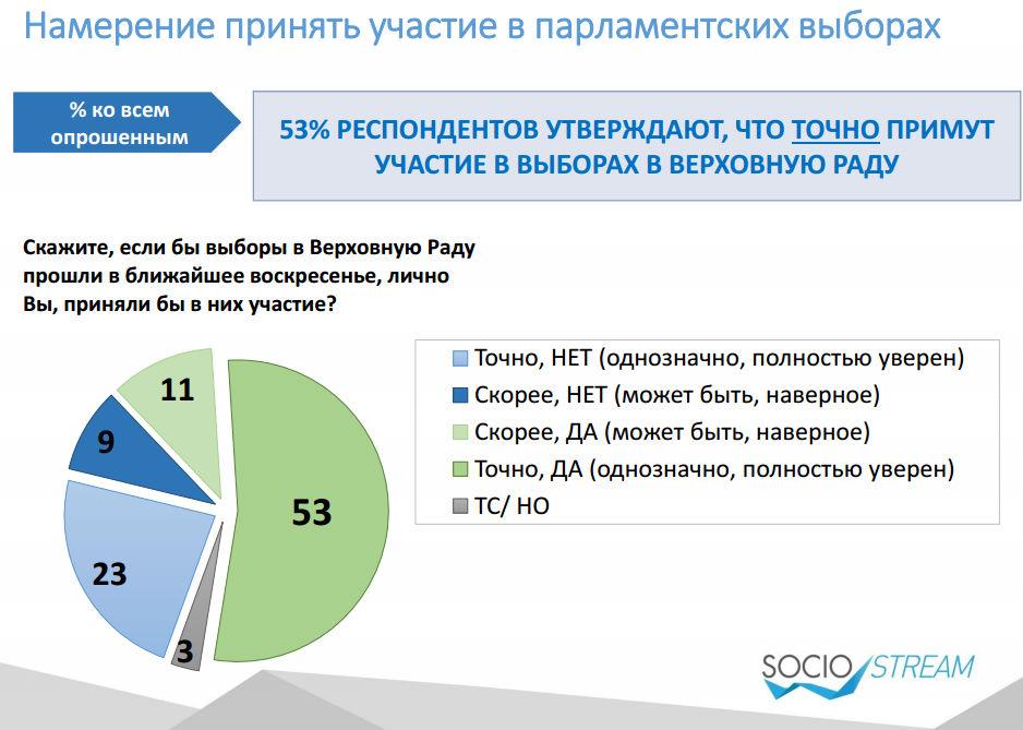 """""""Призові"""" місця на виборах в Раду зайняли б опозиційні партії, – опитування  - фото 2"""