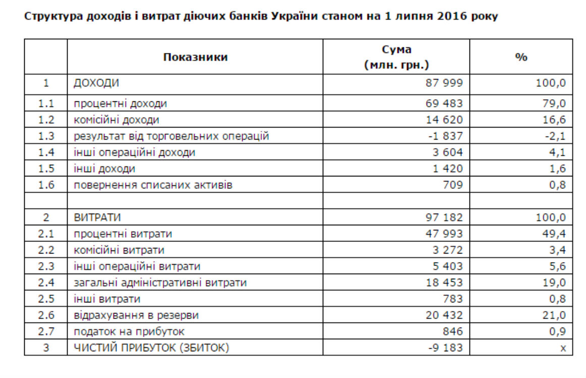За півроку українські банки втратили 9 млрд грн - фото 1