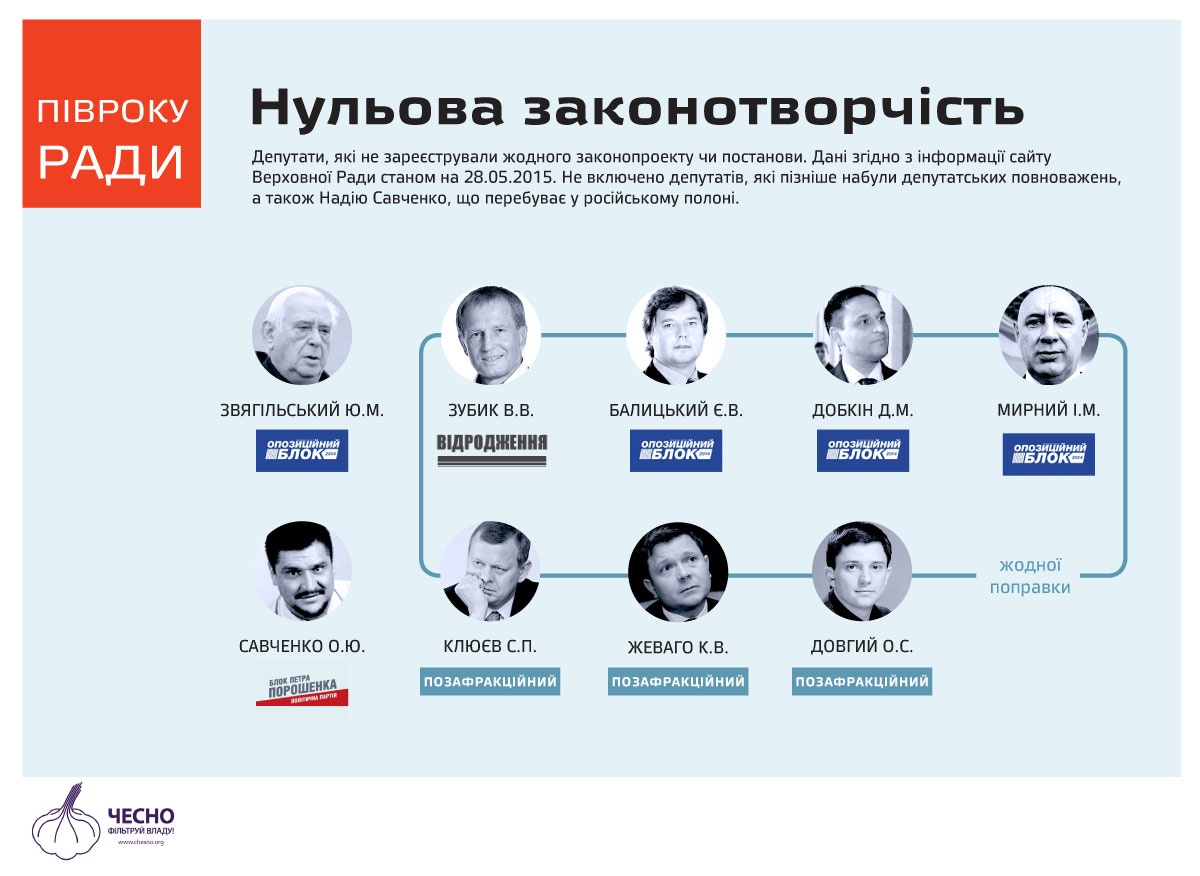 """Складено рейтинг найбільш """"лінивих"""" українських нардепів (ІНФОГРАФІКА) - фото 1"""