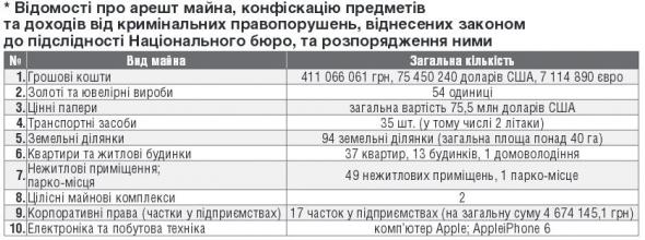 НАБУ звітує: конфіскували 2,5 млрд грн і два літаки  - фото 1