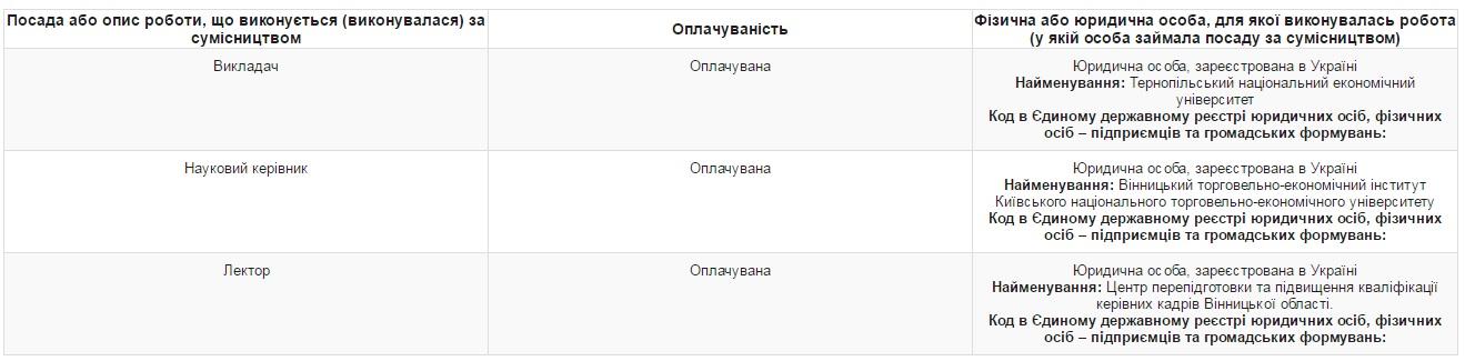 Голова Вінницької ОДА працює на чотирьох роботах - фото 1