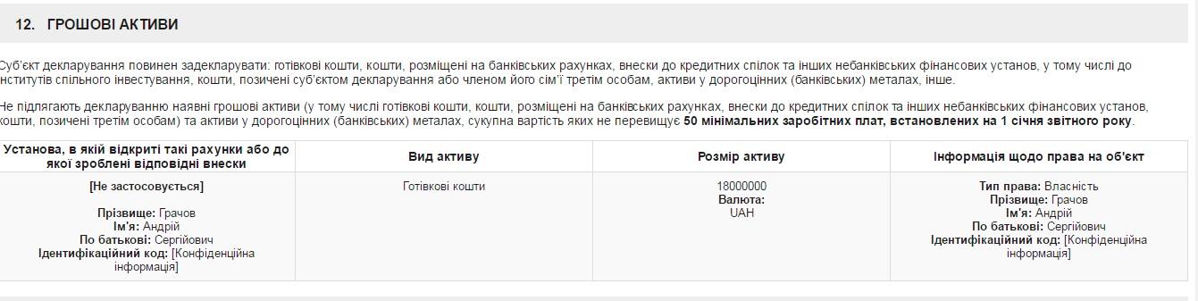 """""""АТОвець""""-мільйонер Грачов спростовує наявність задекларованих мільйонів - фото 2"""