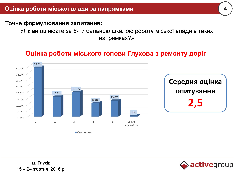 Соцдослідження: Мішель Терещенко не виправдав очікування жителів Глухова - фото 1