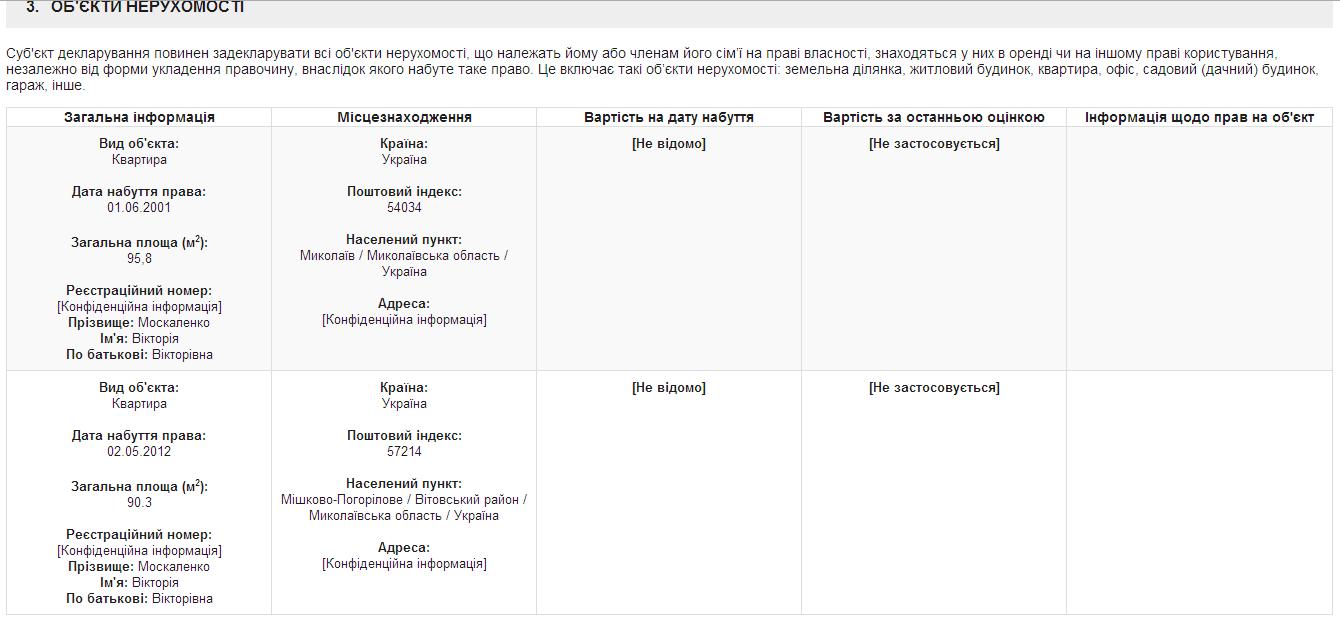 Дві квартири та МАЗ: Що задекларувала голова Миколаївської облради