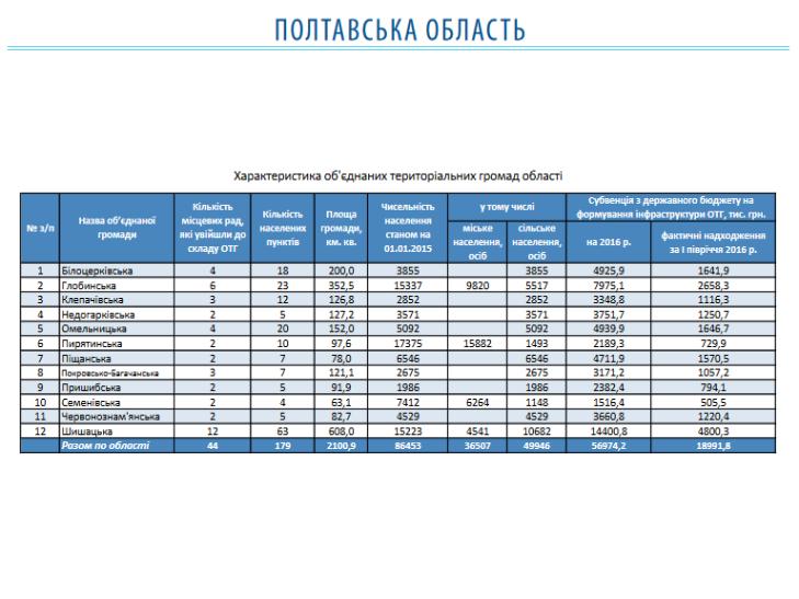 Як живе Полтавщина в об'єднаних територіальних громадах - фото 1