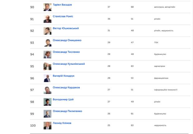 У рейтингу найбагатших українців є кілька осіб тісно пов'язаних з Хмельниччиною - фото 11