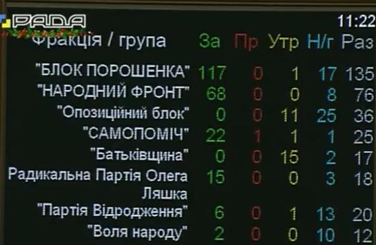 Рада виділила додатково майже 2,5 млрд грн на пільги та субсидії - фото 1